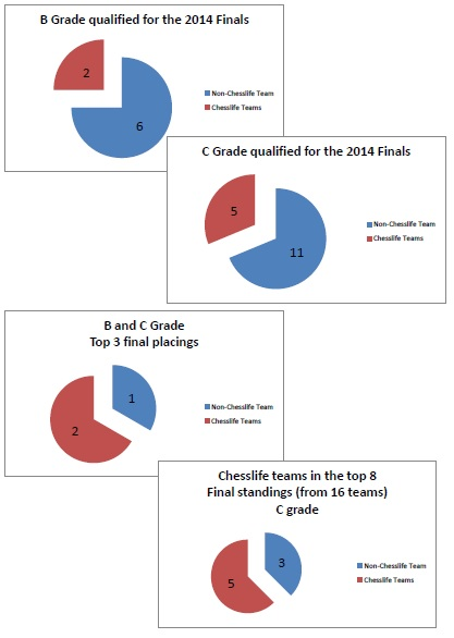 graphs finals 2014